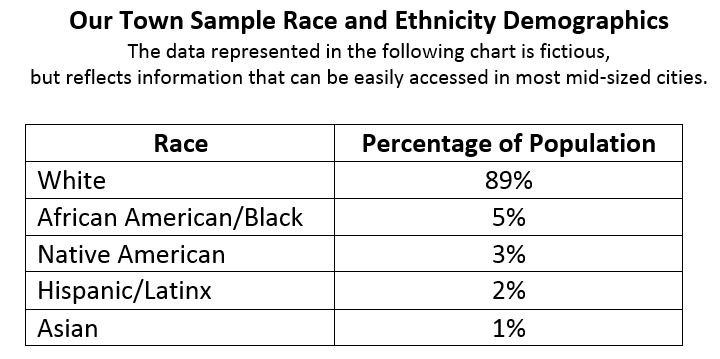 Percentage of population broken down by race, White is 89 percent, African Am.Black is 5 percent, Native Amer is 3 percent, HispanicLatinx is 2 percent, Asian is 1 percent